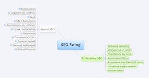 Mappa mentale formato ridotto del Corso SEO Swing [by Enrico Altavilla, Search Brain].